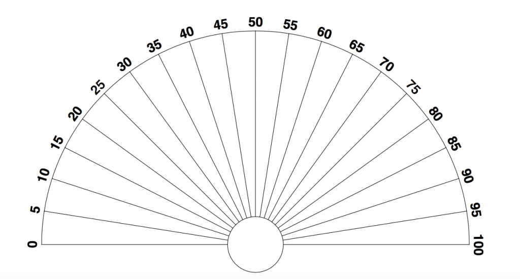 Cadran de radiesthésie