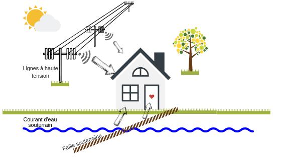 Géobiologie - exemples de nocivités sur une maison