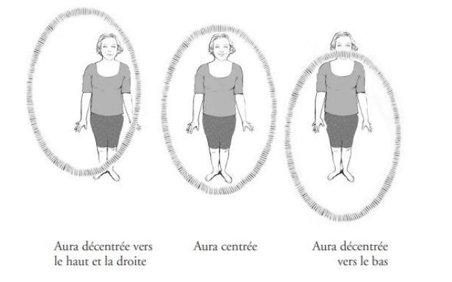 position_aura_les_fees_de_la_conscience
